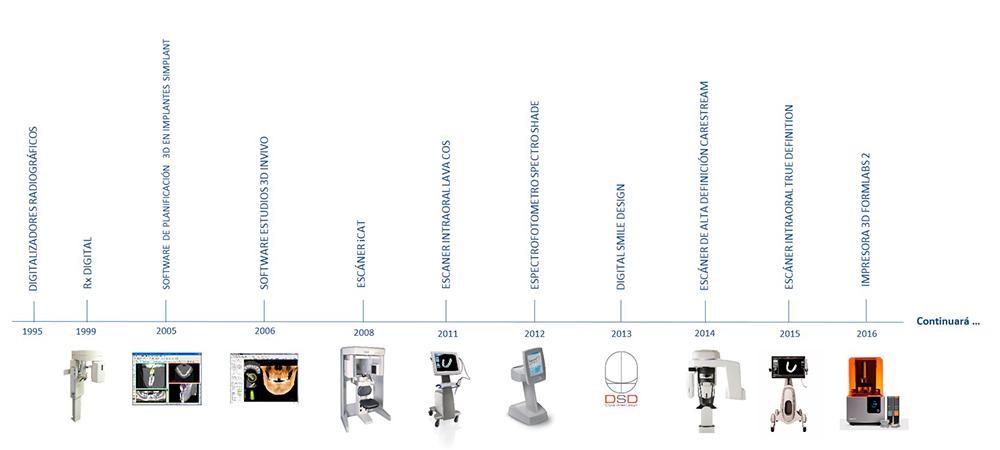 evolución-tecnologica